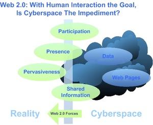 Web2cyberspace